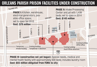 Debate Surrounding Orleans Parish Prison Continues Correctional News